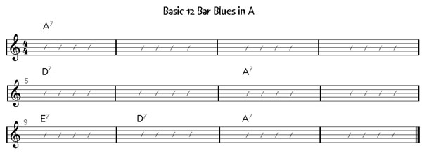 Lessons In The Blues Solo Guitar Score With Tab